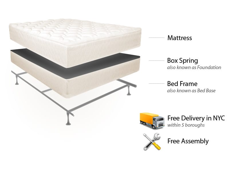 Full Easy Rest Mattress Set Bed Frame Free Delivery Set Up In Nyc